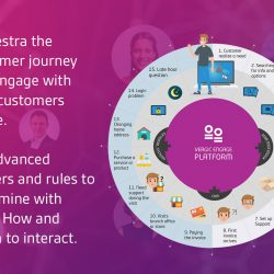 Orchestrate customer journey with Vergic Engagement Platform Salesforce